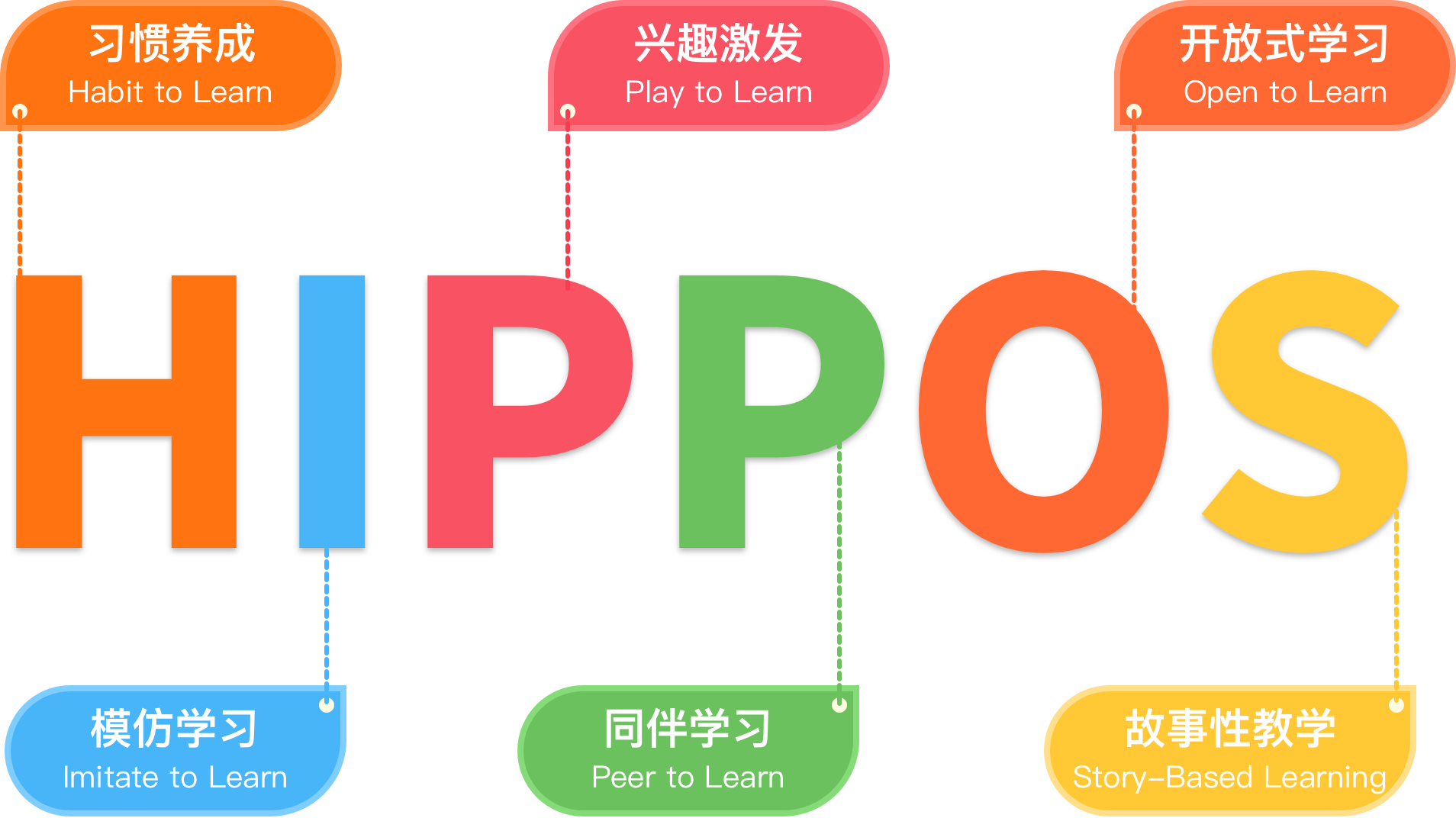 HIPPOS教学法:Habit to Learn 养成习惯;Imitate to Learn 模仿学习;Play to Learn 兴趣激发;Peer to Learn 同伴学习;Open to Learn 开放式学习;Story-Based Learning 故事性教学
